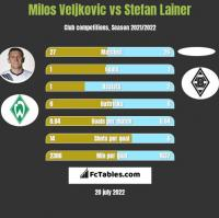 Milos Veljkovic vs Stefan Lainer h2h player stats