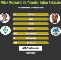 Milos Veljkovic vs Theodor Gebre Selassie h2h player stats
