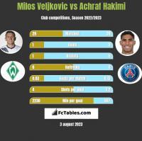 Milos Veljkovic vs Achraf Hakimi h2h player stats