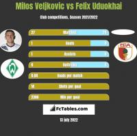 Milos Veljkovic vs Felix Uduokhai h2h player stats