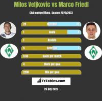 Milos Veljkovic vs Marco Friedl h2h player stats