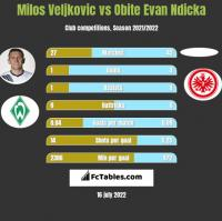 Milos Veljkovic vs Obite Evan Ndicka h2h player stats