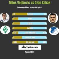 Milos Veljkovic vs Ozan Kabak h2h player stats