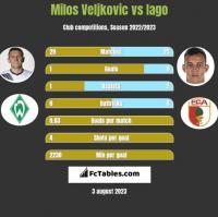 Milos Veljkovic vs Iago h2h player stats