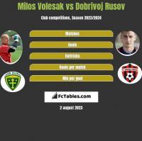 Milos Volesak vs Dobrivoj Rusov h2h player stats