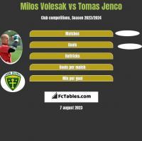 Milos Volesak vs Tomas Jenco h2h player stats