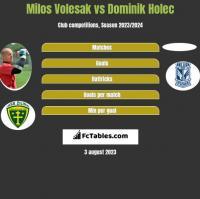 Milos Volesak vs Dominik Holec h2h player stats