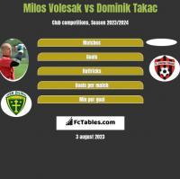 Milos Volesak vs Dominik Takac h2h player stats