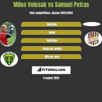 Milos Volesak vs Samuel Petras h2h player stats