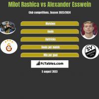 Milot Rashica vs Alexander Esswein h2h player stats