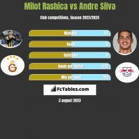Milot Rashica vs Andre Silva h2h player stats