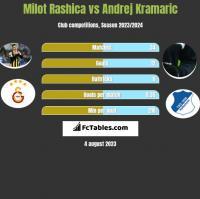 Milot Rashica vs Andrej Kramaric h2h player stats