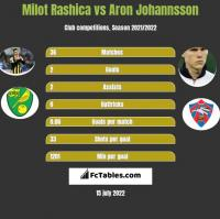 Milot Rashica vs Aron Johannsson h2h player stats