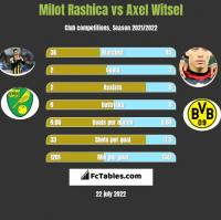 Milot Rashica vs Axel Witsel h2h player stats