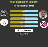 Milot Rashica vs Bas Dost h2h player stats