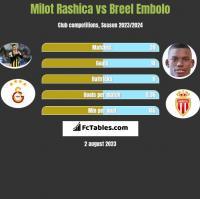 Milot Rashica vs Breel Embolo h2h player stats
