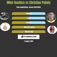 Milot Rashica vs Christian Pulisic h2h player stats