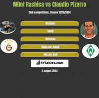 Milot Rashica vs Claudio Pizarro h2h player stats