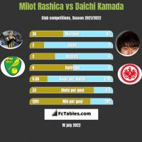 Milot Rashica vs Daichi Kamada h2h player stats