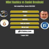 Milot Rashica vs Daniel Brosinski h2h player stats