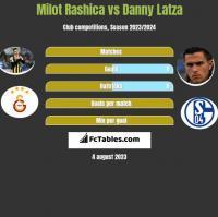 Milot Rashica vs Danny Latza h2h player stats