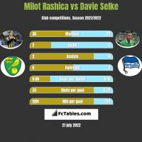 Milot Rashica vs Davie Selke h2h player stats