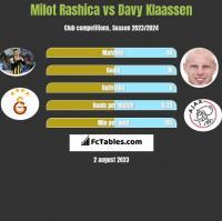 Milot Rashica vs Davy Klaassen h2h player stats