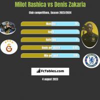 Milot Rashica vs Denis Zakaria h2h player stats