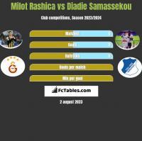Milot Rashica vs Diadie Samassekou h2h player stats