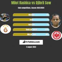Milot Rashica vs Djibril Sow h2h player stats