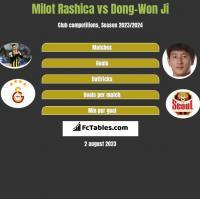 Milot Rashica vs Dong-Won Ji h2h player stats