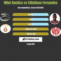 Milot Rashica vs Edimilson Fernandes h2h player stats