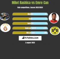 Milot Rashica vs Emre Can h2h player stats