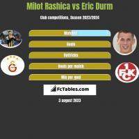 Milot Rashica vs Eric Durm h2h player stats