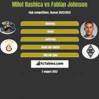 Milot Rashica vs Fabian Johnson h2h player stats