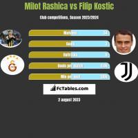 Milot Rashica vs Filip Kostic h2h player stats
