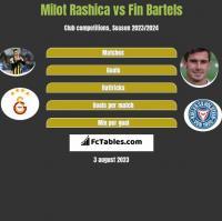 Milot Rashica vs Fin Bartels h2h player stats