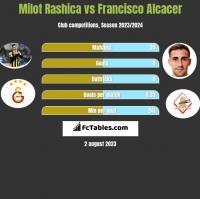 Milot Rashica vs Francisco Alcacer h2h player stats