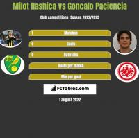 Milot Rashica vs Goncalo Paciencia h2h player stats
