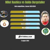 Milot Rashica vs Guido Burgstaller h2h player stats
