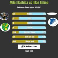 Milot Rashica vs Ihlas Bebou h2h player stats