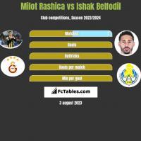 Milot Rashica vs Ishak Belfodil h2h player stats