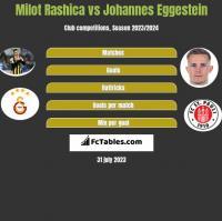 Milot Rashica vs Johannes Eggestein h2h player stats