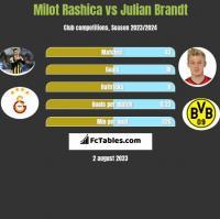 Milot Rashica vs Julian Brandt h2h player stats