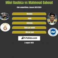 Milot Rashica vs Mahmoud Dahoud h2h player stats