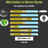 Milot Rashica vs Marcus Thuram h2h player stats