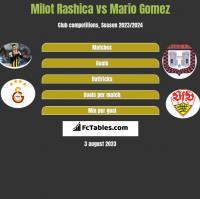 Milot Rashica vs Mario Gomez h2h player stats