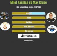 Milot Rashica vs Max Kruse h2h player stats