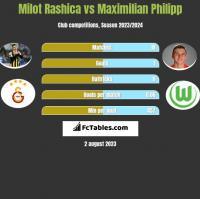 Milot Rashica vs Maximilian Philipp h2h player stats