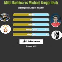 Milot Rashica vs Michael Gregoritsch h2h player stats